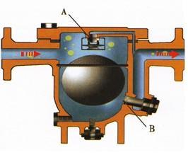 自由浮球式疏水阀