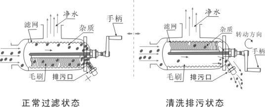 手摇刷式过滤器结构图
