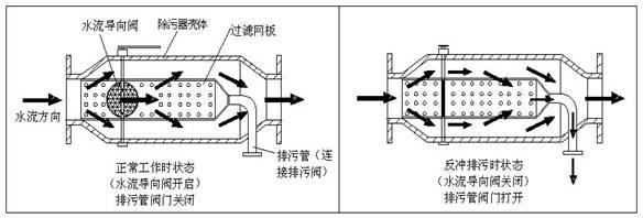 自动反冲洗排污水过滤器结构图